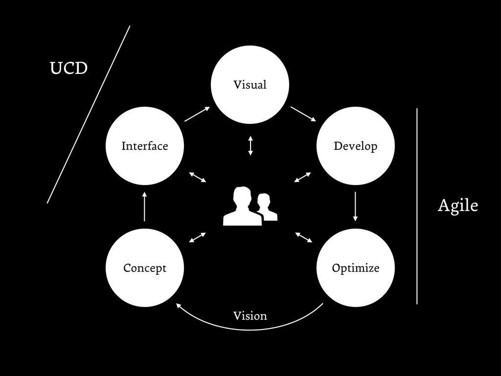 Develop Interface Visual Concept Optimize Visio...