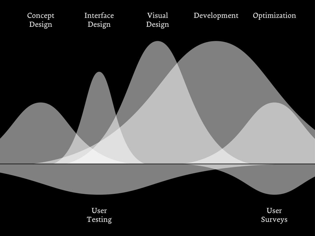Visual Design Interface Design Concept Design D...