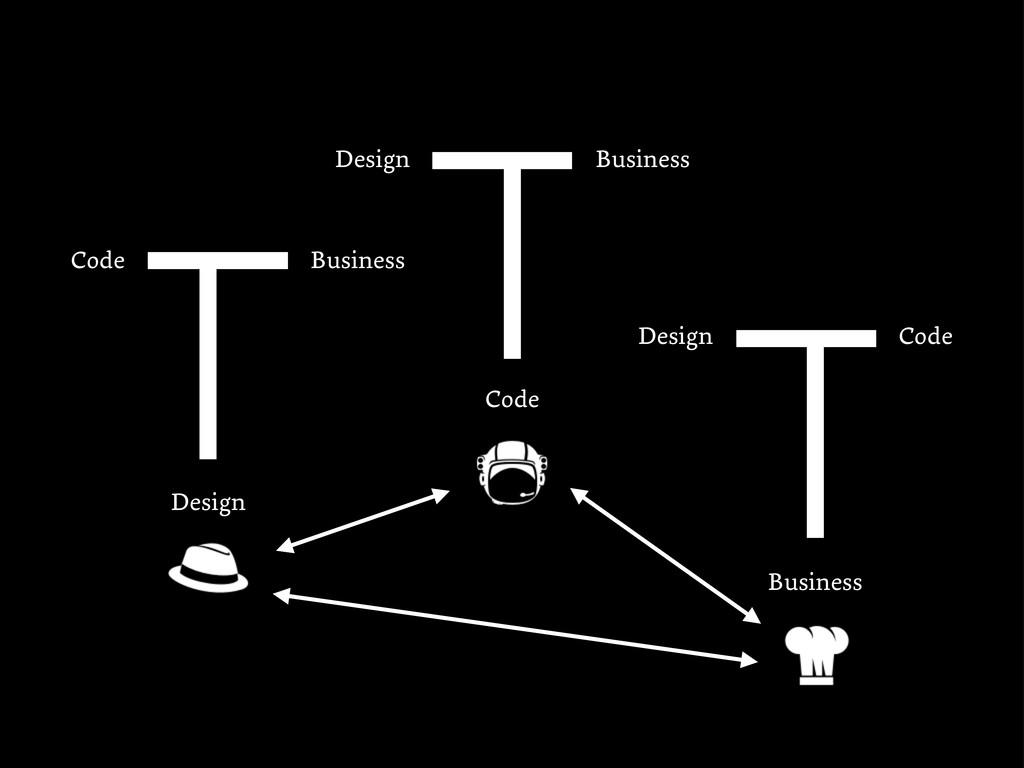 Code Design Business Design Business Code Busin...