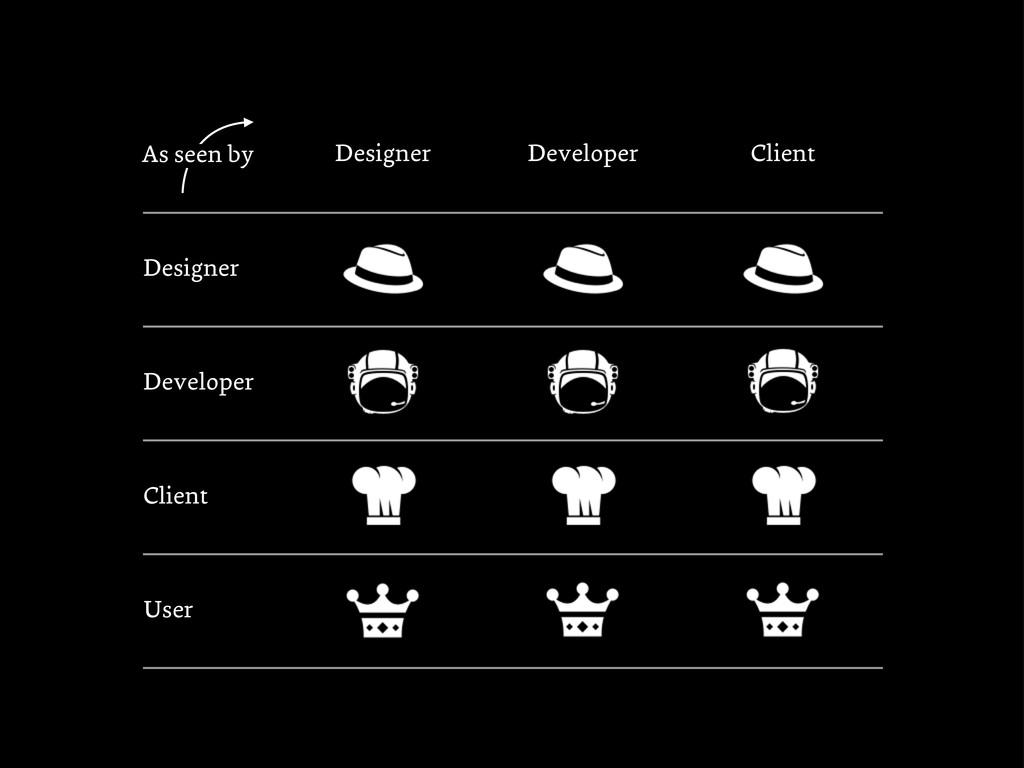 Designer Developer Client Designer Developer Cl...