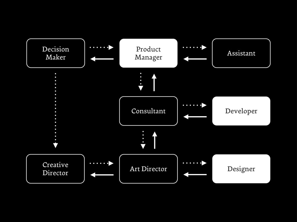 Decision Maker Product Manager Creative Directo...