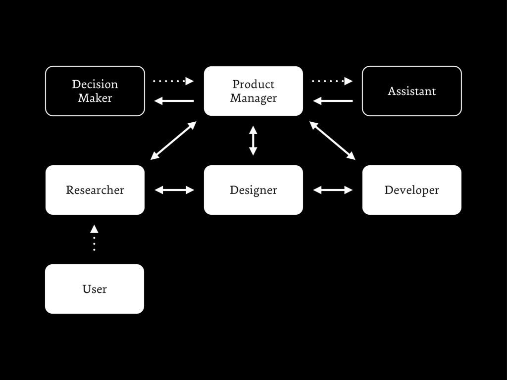 Decision Maker Product Manager Designer Develop...