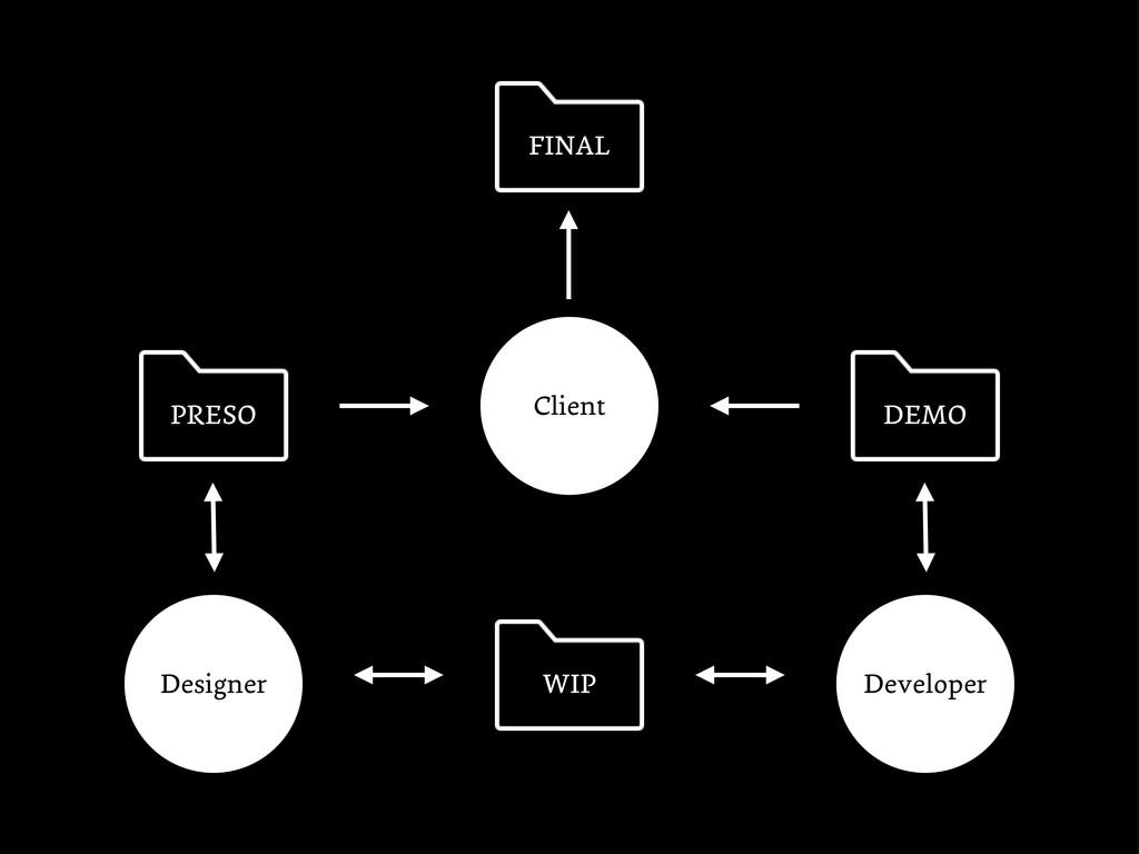 Designer Developer Client PRESO DEMO FINAL WIP