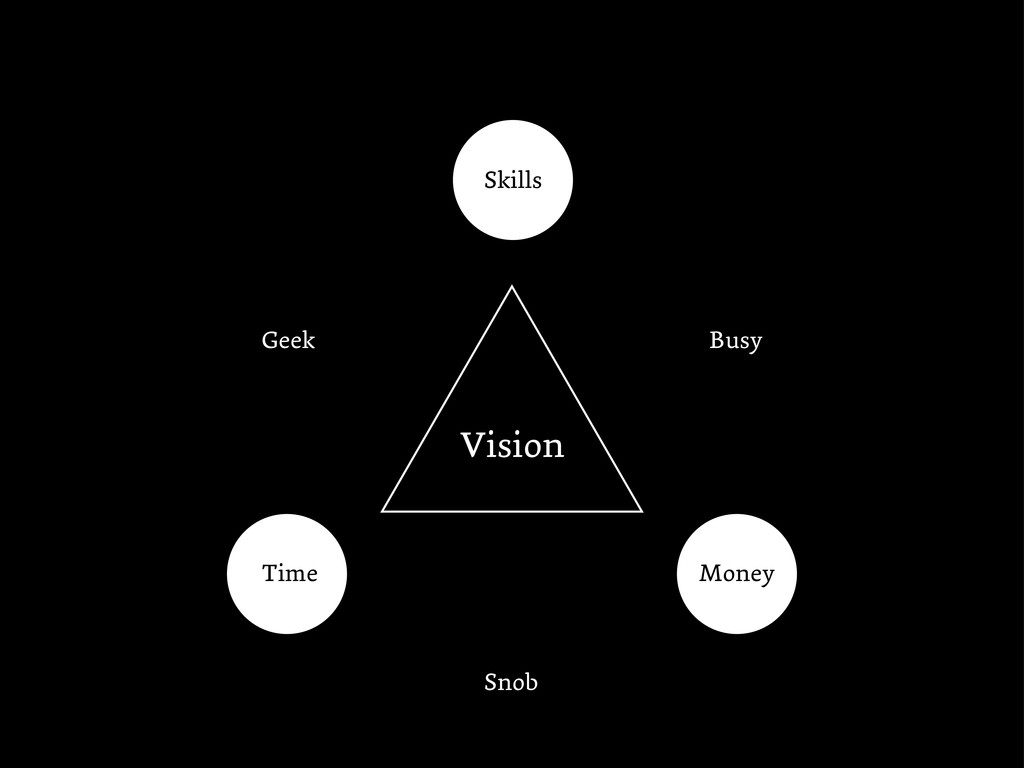 Money Time Skills Vision Snob Geek Busy