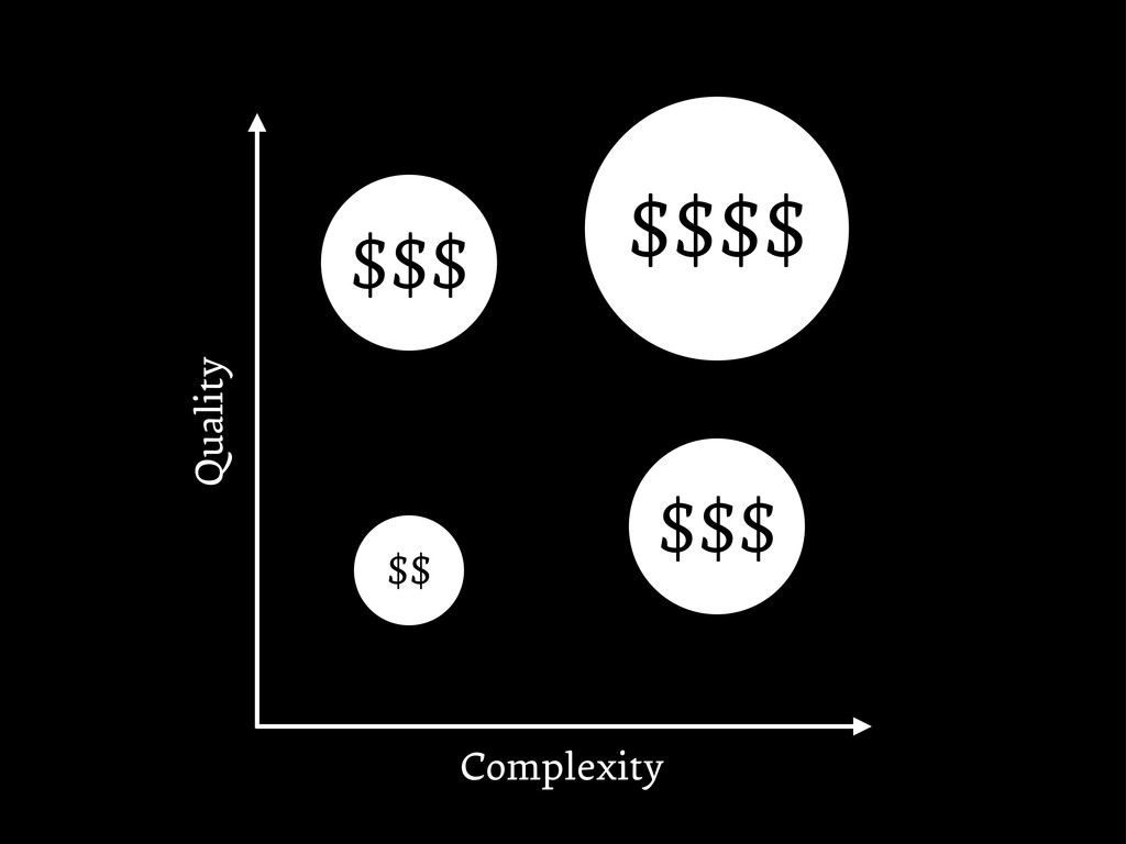 Quality Complexity $$$ $$$$ $$$ $$