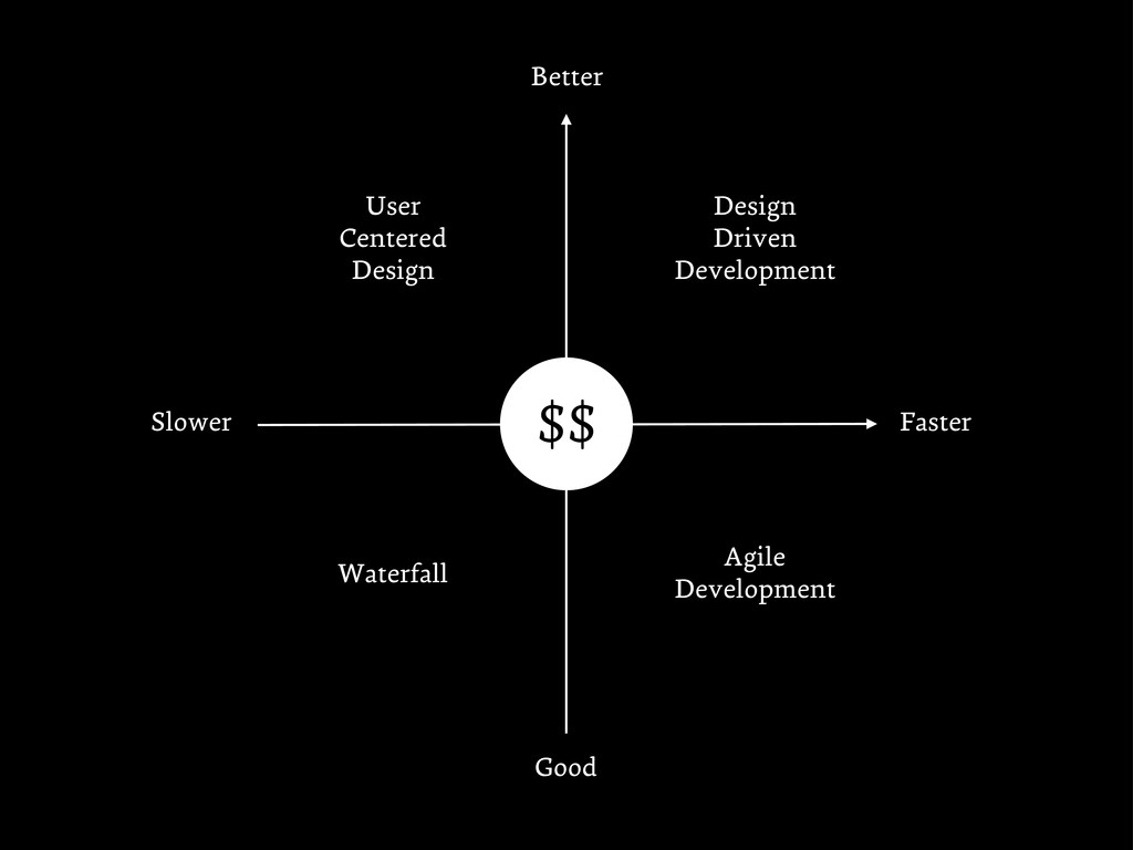 Faster Slower Good Better Design Driven Develop...