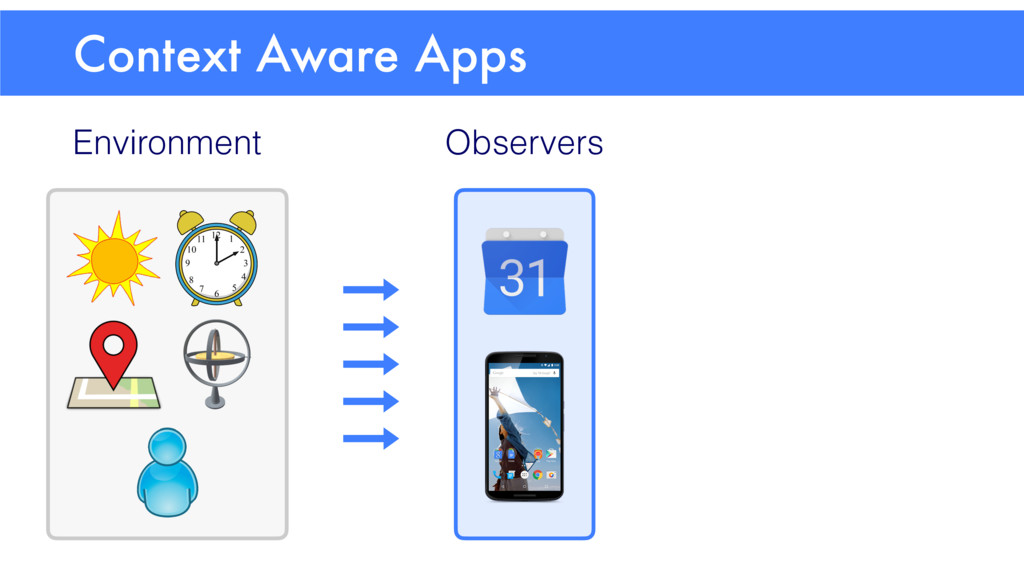 Context Aware Apps Environment Observers