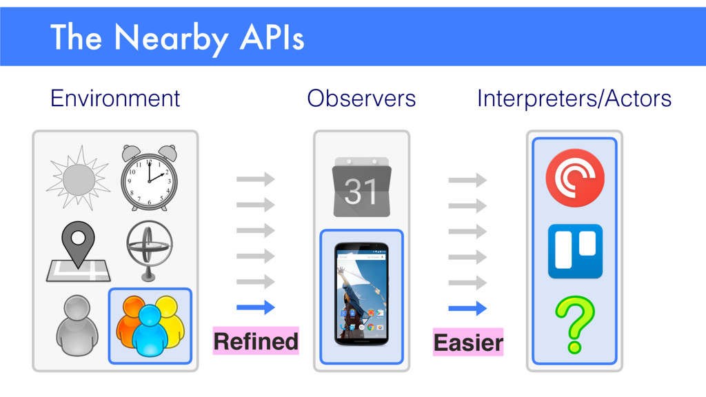 The Nearby APIs Environment Interpreters/Actors...