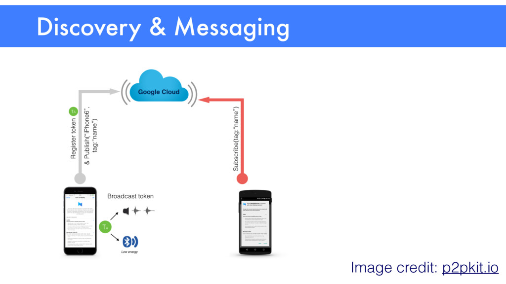 Discovery & Messaging Image credit: p2pkit.io