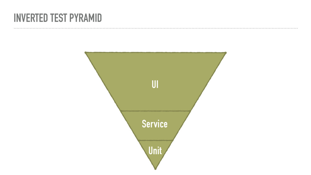 INVERTED TEST PYRAMID Unit Service UI