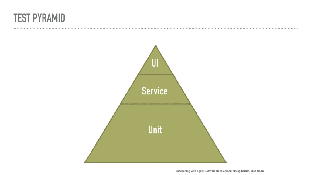 TEST PYRAMID Unit Service UI Succeeding with Ag...