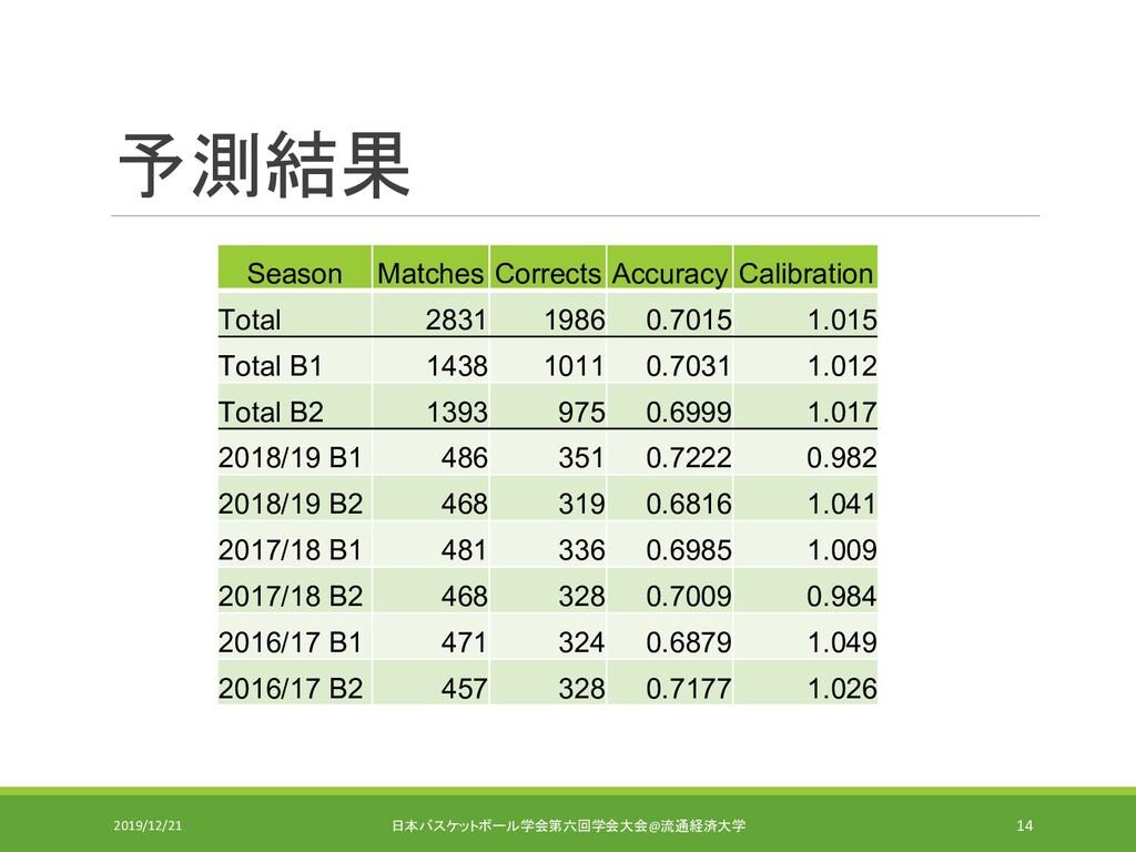 予測結果 Season Matches Corrects Accuracy Calibrati...