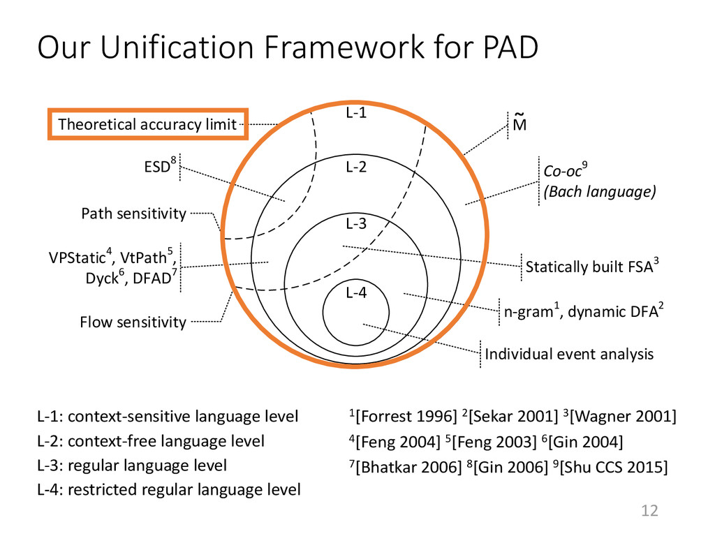 12 Our Unification Framework for PAD L-1: conte...