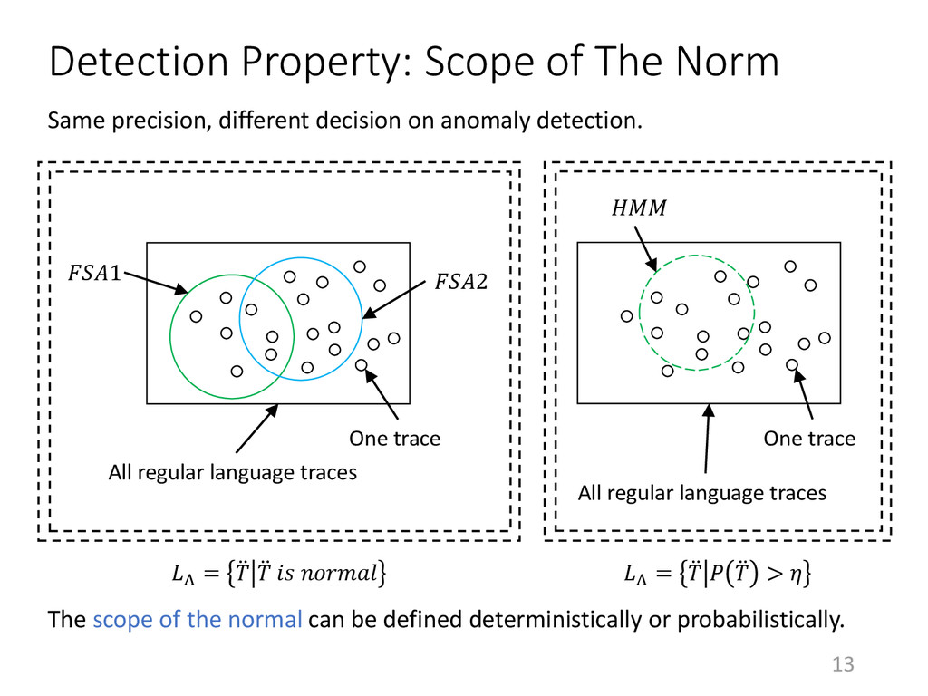 13 Detection Property: Scope of The Norm 0 1 2 ...