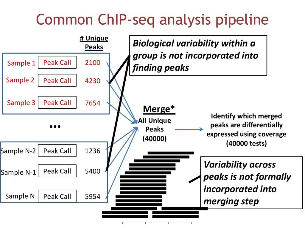Common ChIP-seq analysis pipeline Peak Call Pea...