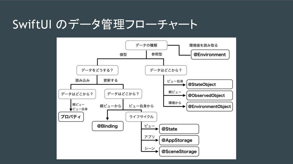 SwiftUI のデータ管理フローチャート