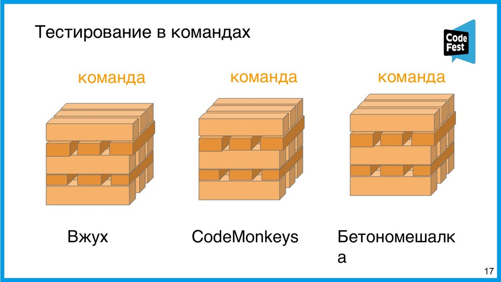 Тестирование в командах !17 Вжух CodeMonkeys Бе...