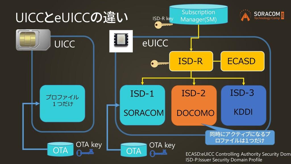 UICCとeUICCの違い UICC プロファイル 1つだけ OTA OTA key eUIC...