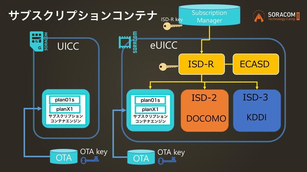UICC OTA OTA key eUICC ISD-2 DOCOMO ISD-3 KDDI ...