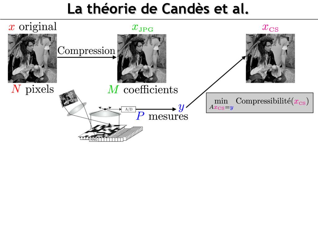 La théorie de Candès et al. mplication of spars...