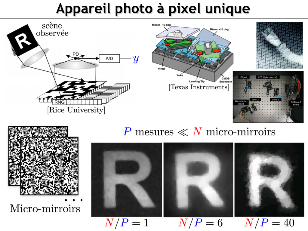 Appareil photo à pixel unique • Digital Microm...