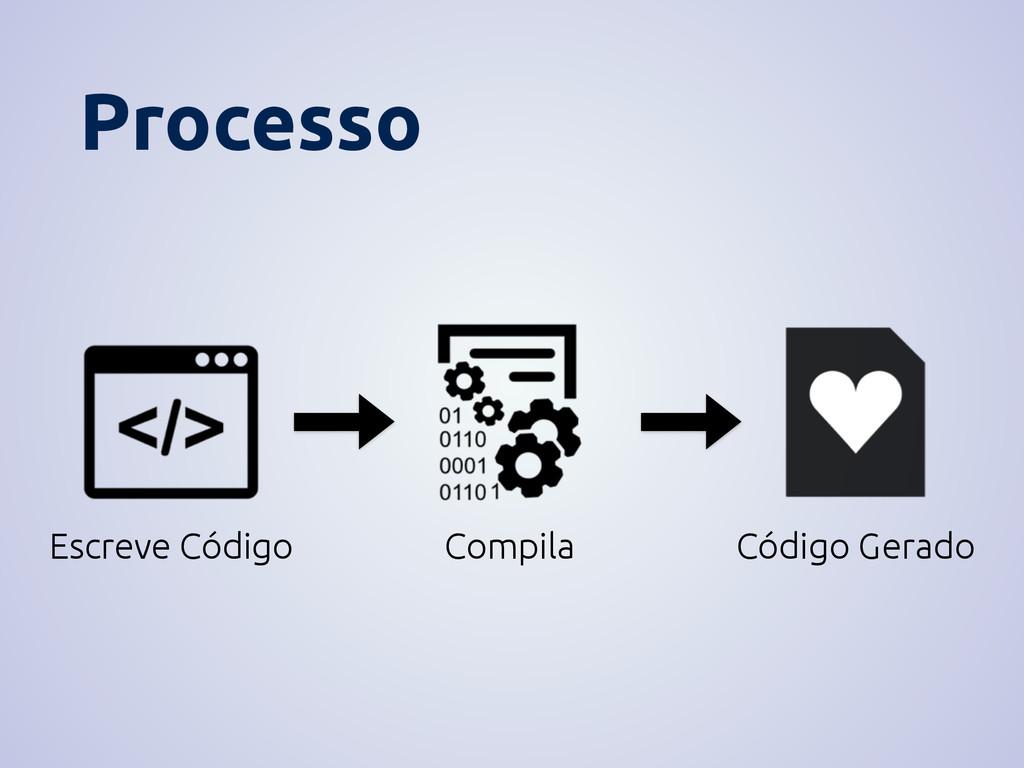 Escreve Código Compila Código Gerado Processo