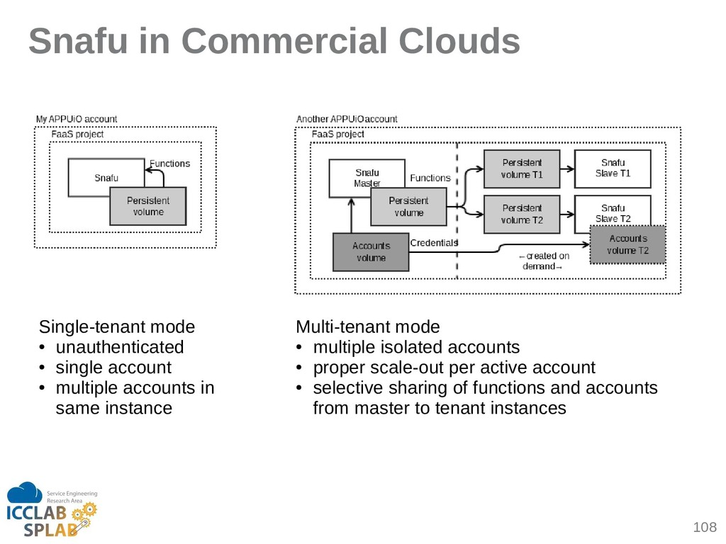 108 Snafu in Commercial Clouds Single-tenint mo...