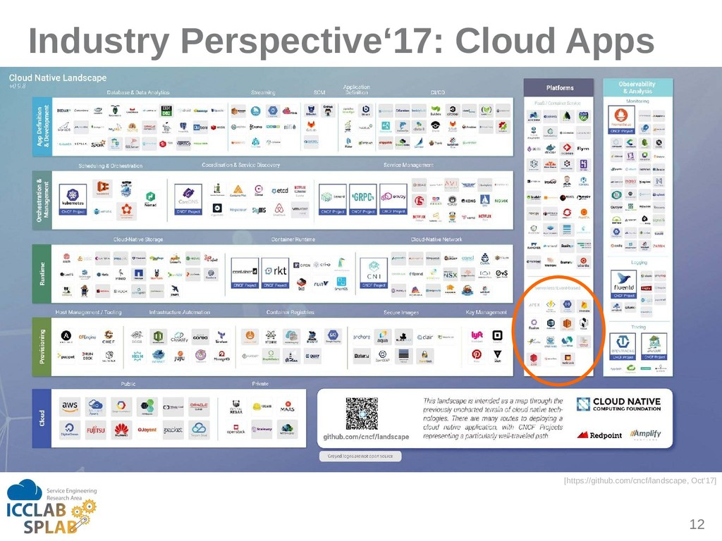 12 Industry Perspective'17: Cloud Apps [https:/...