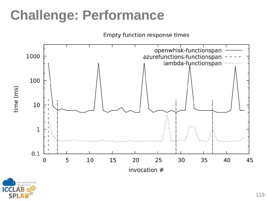 119 Challenge: Performance