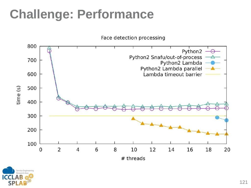 121 Challenge: Performance