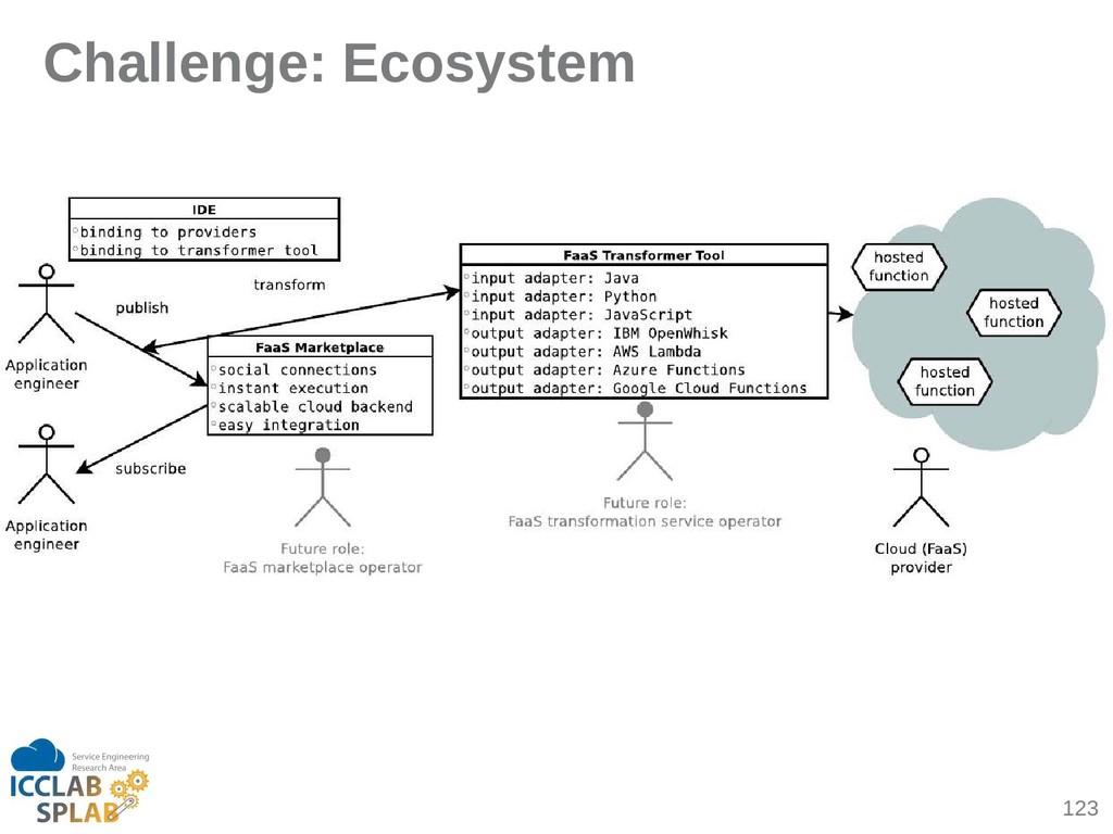 123 Challenge: Ecosystem