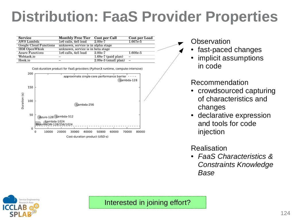124 Distribution: FaaS Provider Properties Obse...