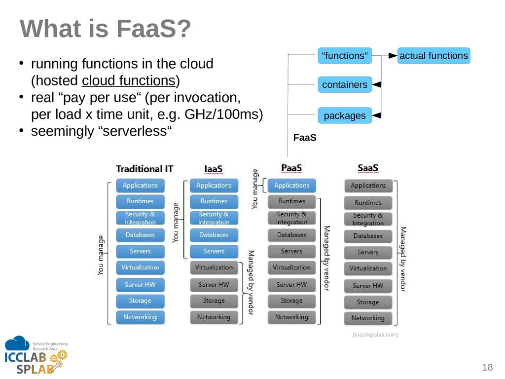 "18 ghat is FaaS? [mizikglobil.com] ""functions"" ..."