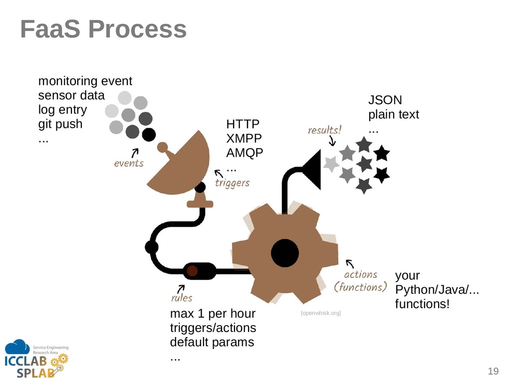19 FaaS Process [openwhisk.org] monitoring even...