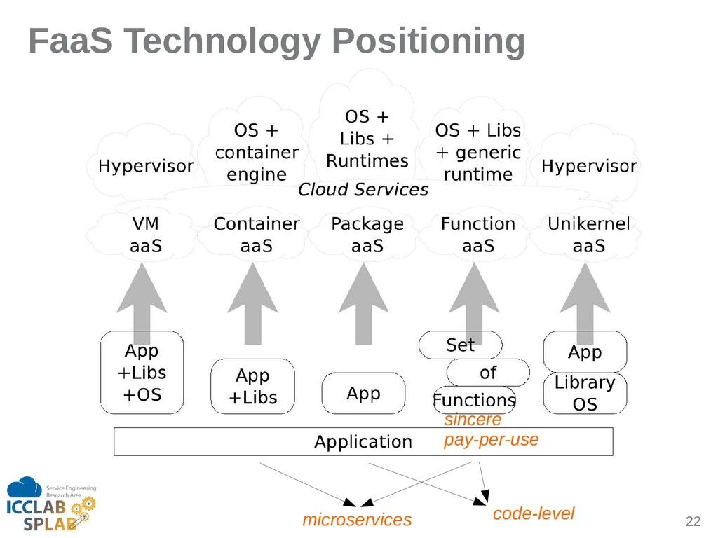 22 FaaS Technology Positioning code-level micro...