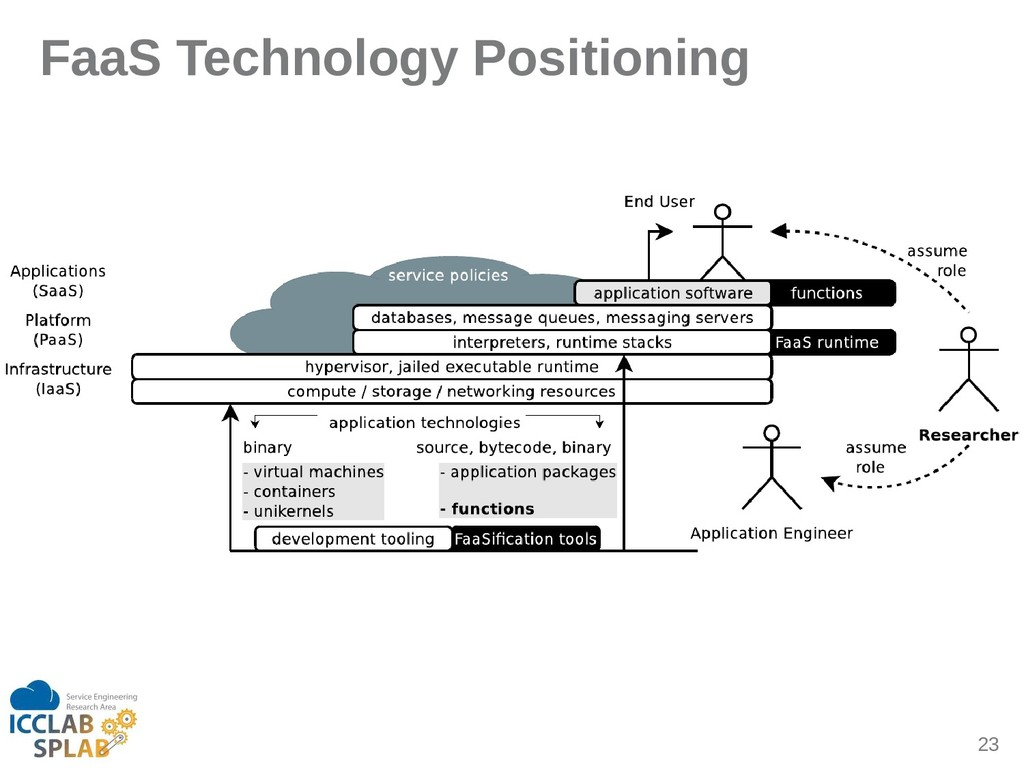 23 FaaS Technology Positioning