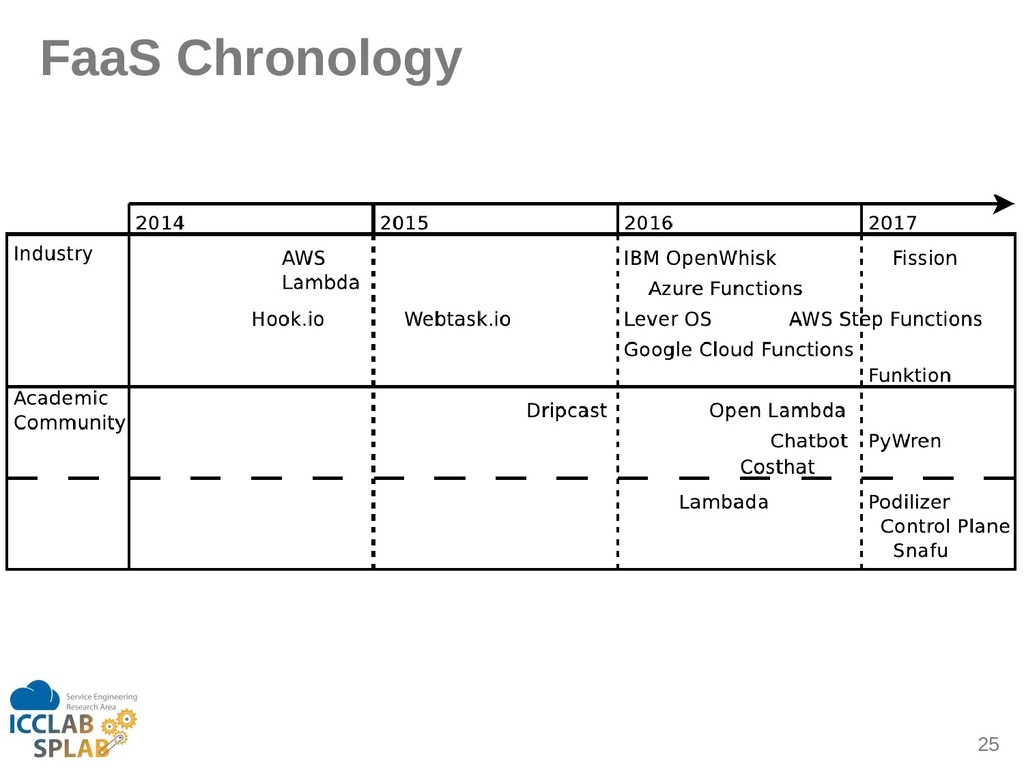 25 FaaS Chronology