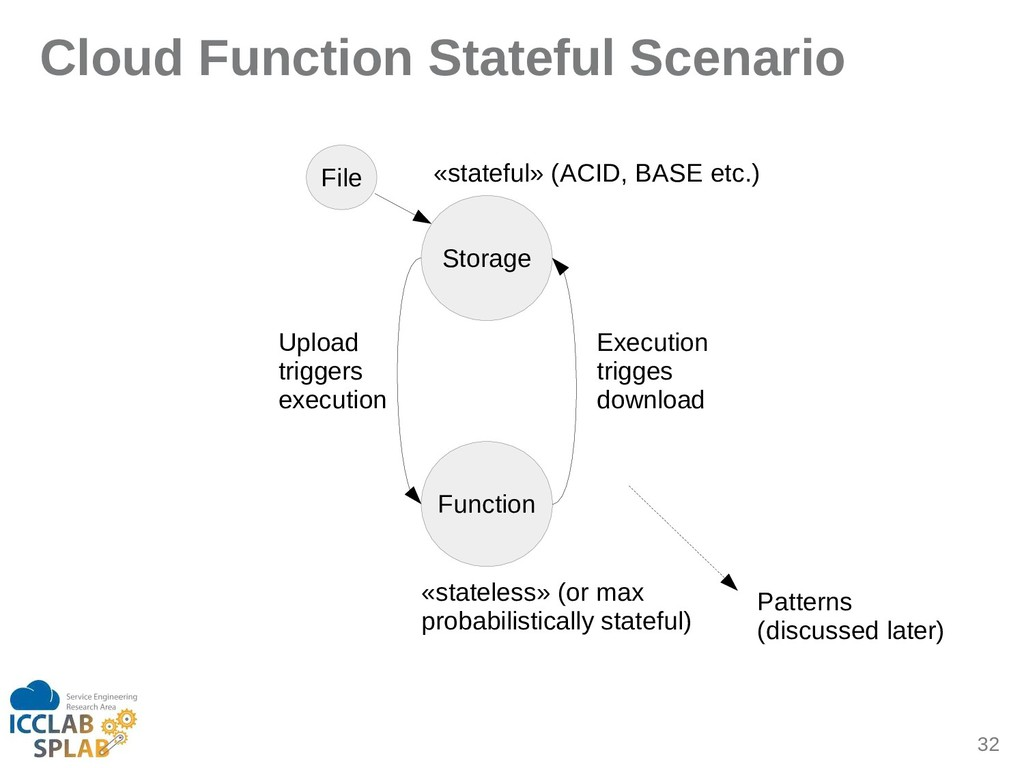 32 Cloud Function Stateful Scenario Storige Fun...