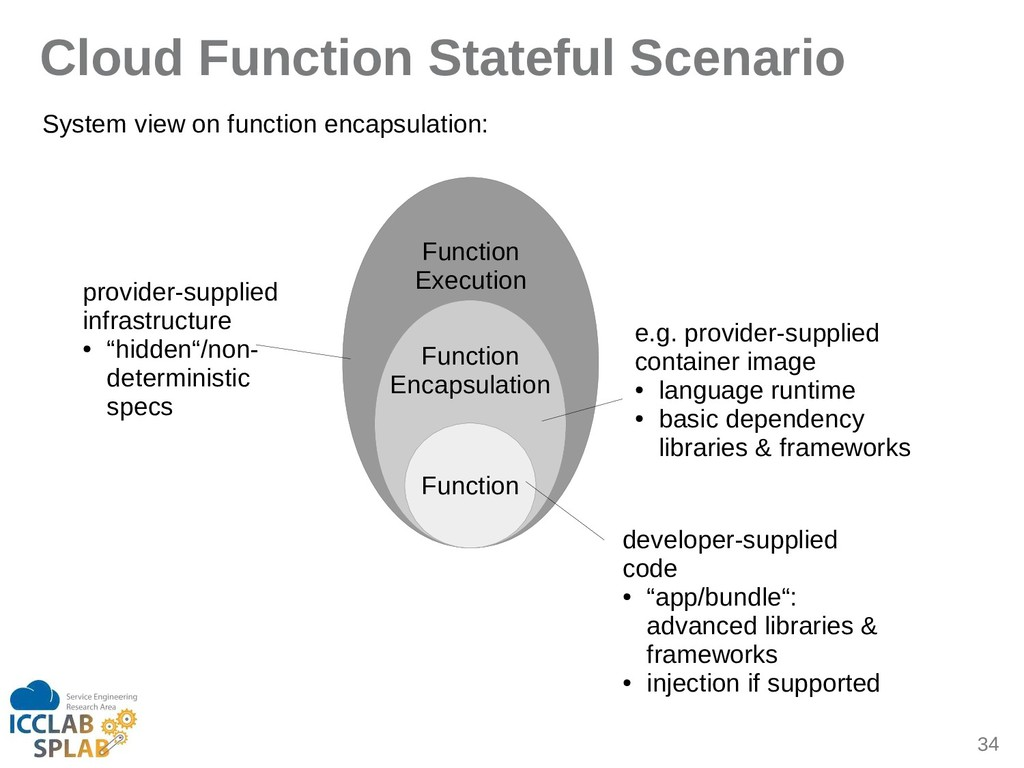 34 Function Execution Function Encipsulition Cl...