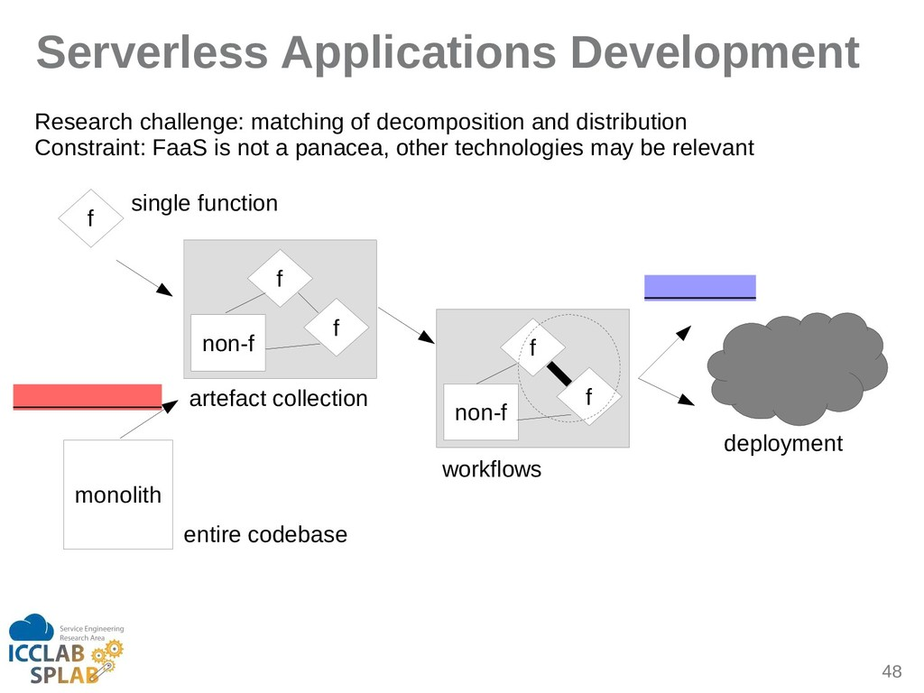 48 Serverless Applications Development f f f no...