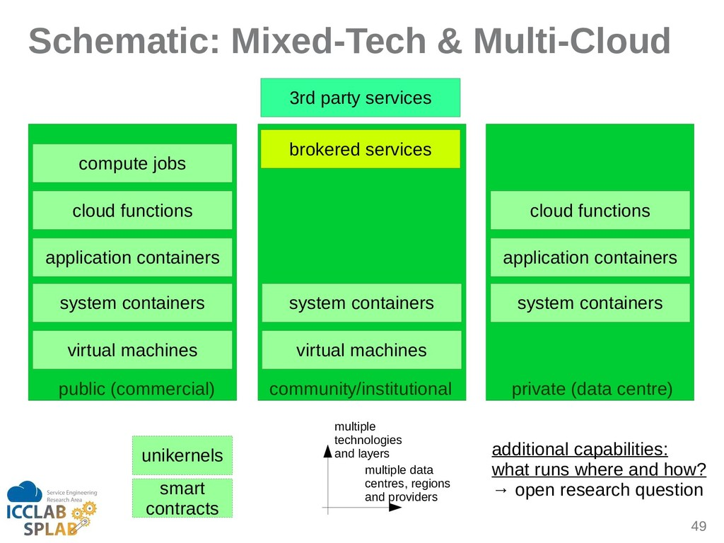 49 Schematic: Mixed-Tech & Multi-Cloud compute ...