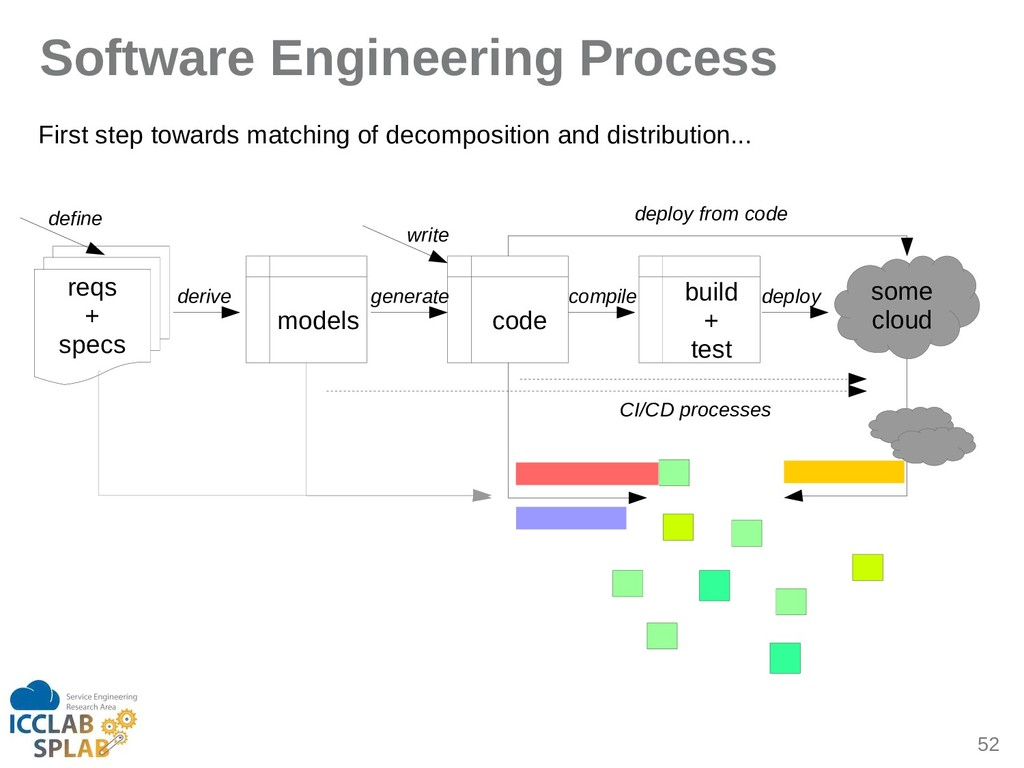 52 Software Engineering Process some cloud reqs...
