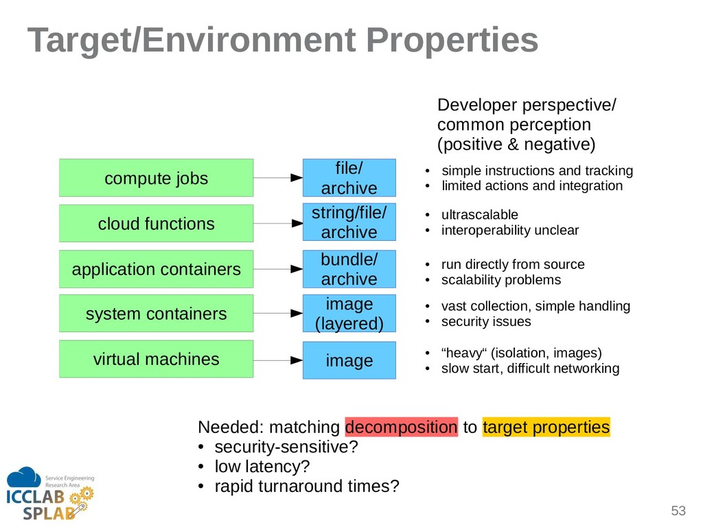 53 Target/Environment Properties compute jobs c...