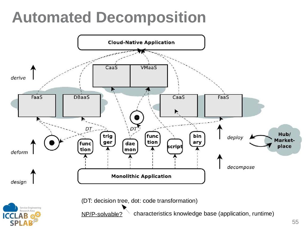 55 Automated Decomposition (DT: decision tree, ...