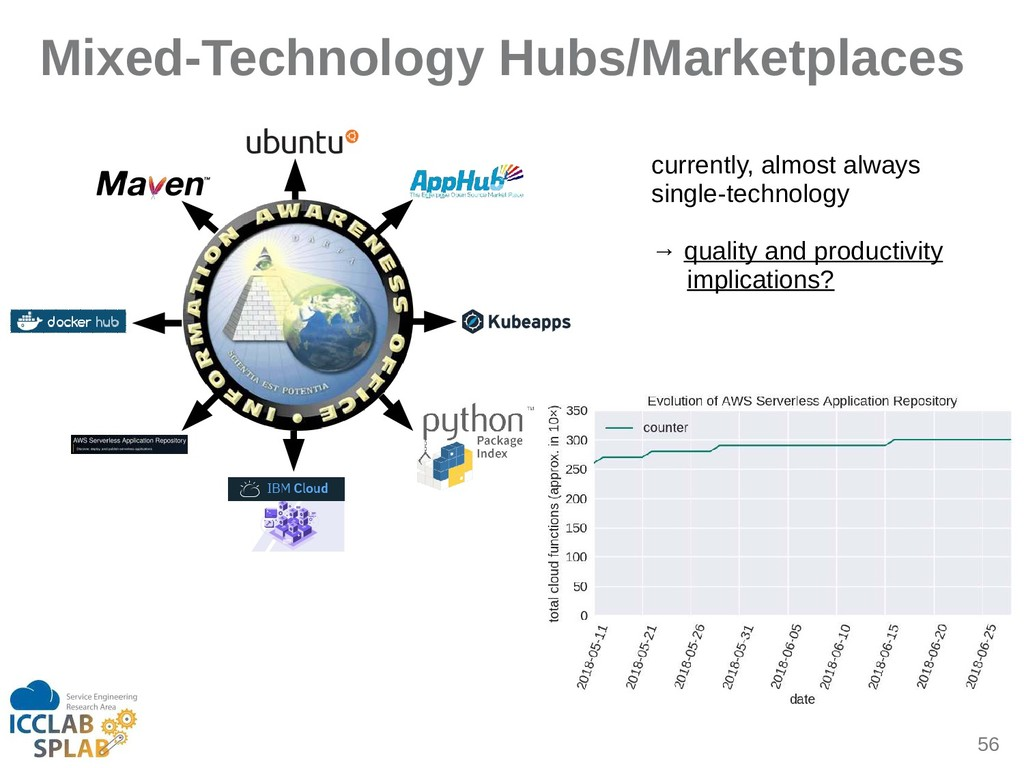 56 Mixed-Technology Hubs/Marketplaces currently...
