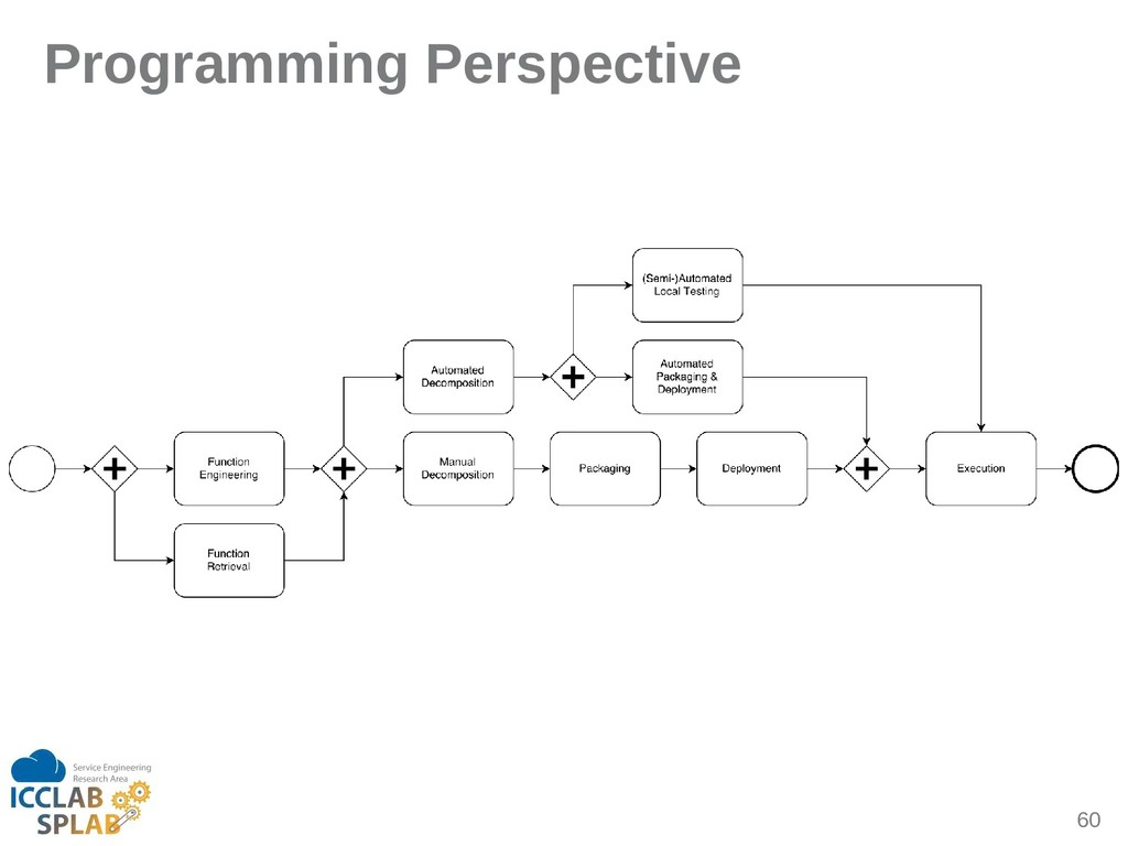 60 Programming Perspective