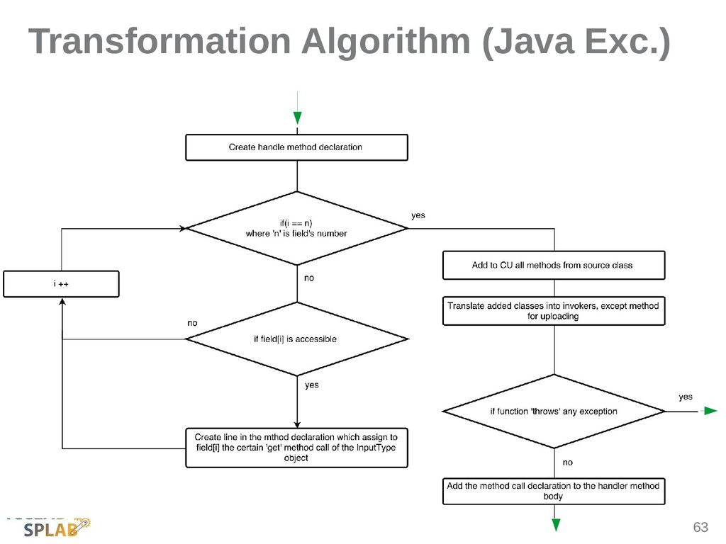 63 Transformation Algorithm (Java Exc.)