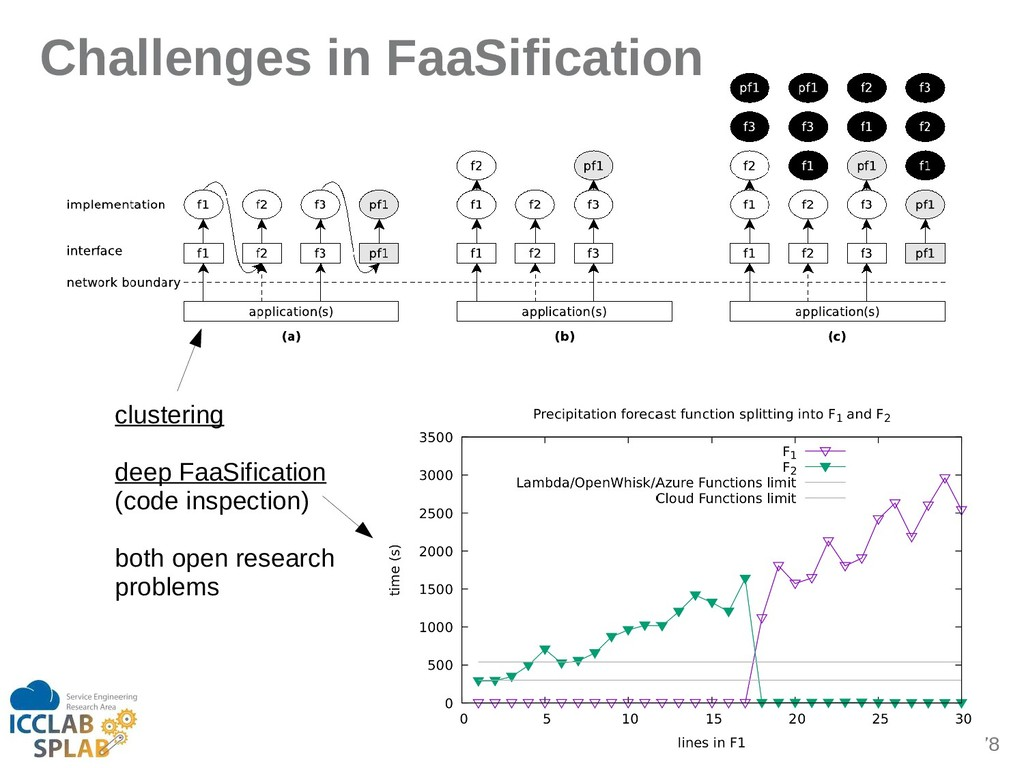 78 Challenges in FaaSification clustering deep ...