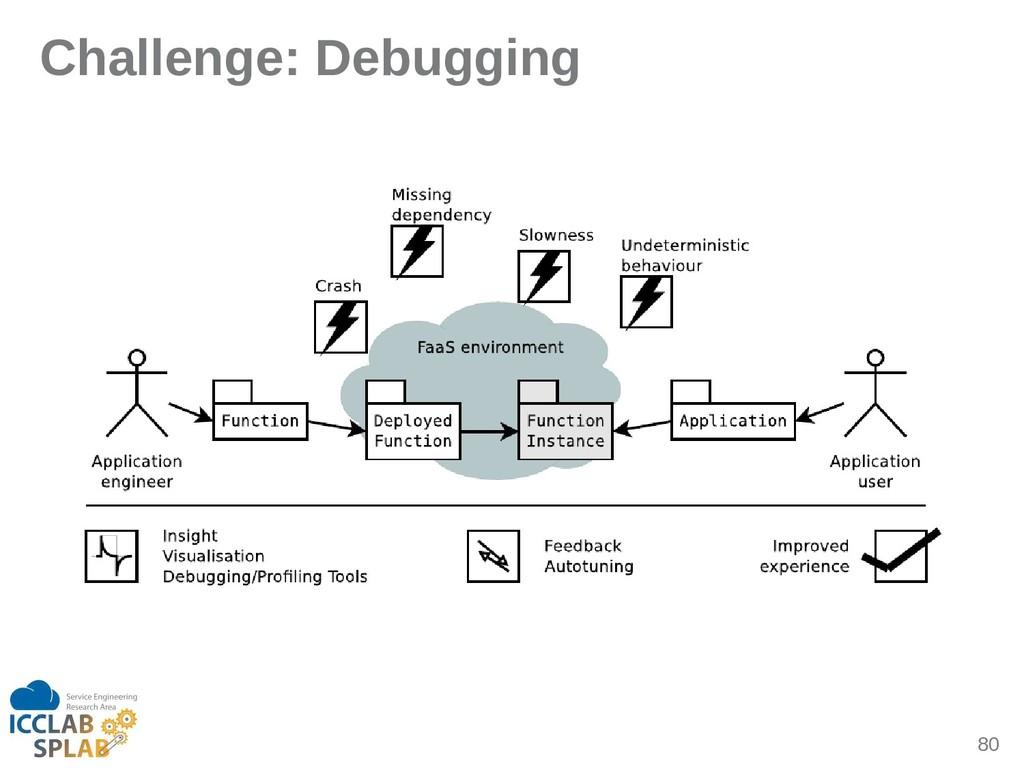 80 Challenge: Debugging