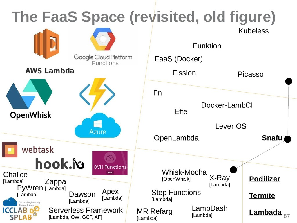 87 The FaaS Space (revisited, old figure) AWS L...